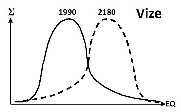 Graf změny EQ populace z roku 1990 v v roce 2180